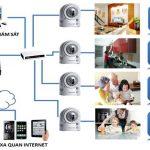 Hệ thống an ninh bảo vệ ngôi nhà như thế nào?