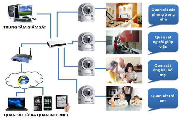 hệ thống an ninh
